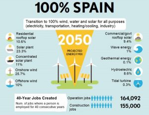 Espanya 2050 - The Solutions Project